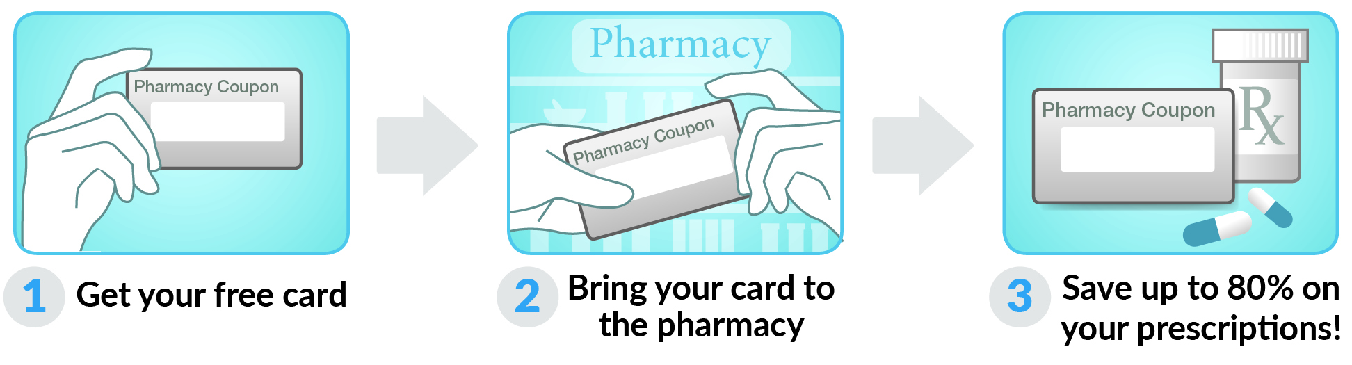 How to use Tennessee Drug Card Card
